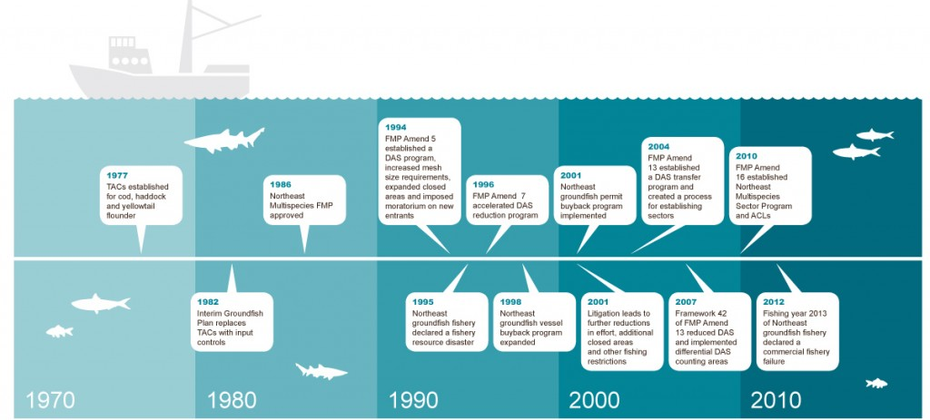 Northeast Groundfish Fishery Timeline