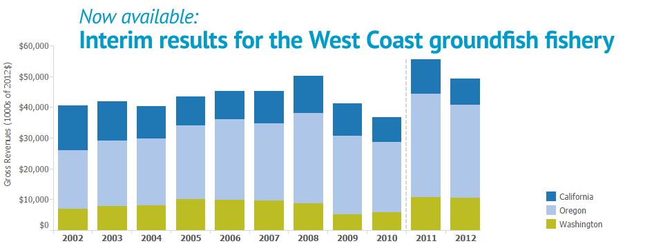 West Coast Groundfish Interim Results Released